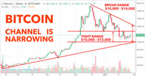 Bitcoin Price Range Reflects The Trumps And Mays Of World Desire To Shut It Down